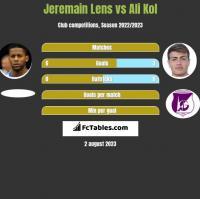Jeremain Lens vs Ali Kol h2h player stats