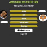 Jeremain Lens vs Efe Tatli h2h player stats