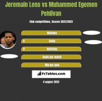Jeremain Lens vs Muhammed Egemen Pehlivan h2h player stats