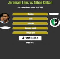 Jeremain Lens vs Alihan Kalkan h2h player stats