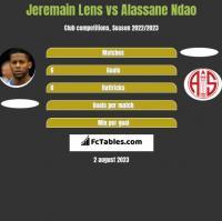 Jeremain Lens vs Alassane Ndao h2h player stats