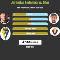 Jeremias Ledesma vs Aitor h2h player stats
