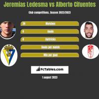 Jeremias Ledesma vs Alberto Cifuentes h2h player stats