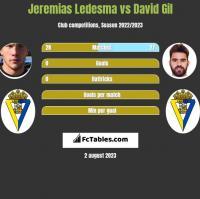 Jeremias Ledesma vs David Gil h2h player stats