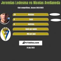 Jeremias Ledesma vs Nicolas Avellaneda h2h player stats