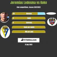 Jeremias Ledesma vs Koke h2h player stats