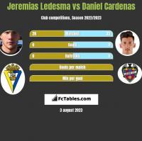 Jeremias Ledesma vs Daniel Cardenas h2h player stats
