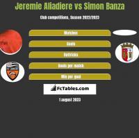 Jeremie Aliadiere vs Simon Banza h2h player stats