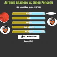 Jeremie Aliadiere vs Julien Ponceau h2h player stats