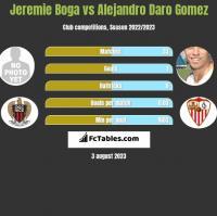 Jeremie Boga vs Alejandro Daro Gomez h2h player stats
