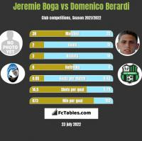 Jeremie Boga vs Domenico Berardi h2h player stats