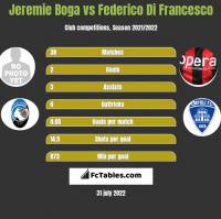 Jeremie Boga vs Federico Di Francesco h2h player stats