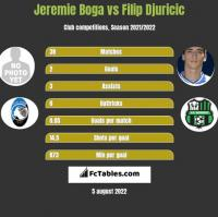 Jeremie Boga vs Filip Djuricic h2h player stats