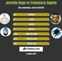 Jeremie Boga vs Francesco Caputo h2h player stats