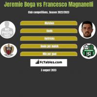 Jeremie Boga vs Francesco Magnanelli h2h player stats