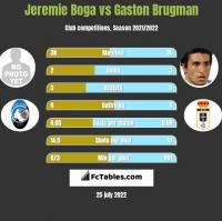 Jeremie Boga vs Gaston Brugman h2h player stats
