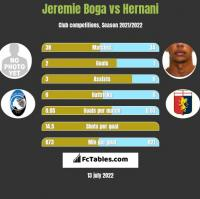Jeremie Boga vs Hernani h2h player stats
