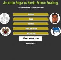 Jeremie Boga vs Kevin-Prince Boateng h2h player stats