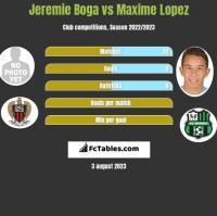 Jeremie Boga vs Maxime Lopez h2h player stats