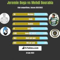 Jeremie Boga vs Mehdi Bourabia h2h player stats