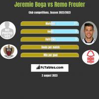 Jeremie Boga vs Remo Freuler h2h player stats