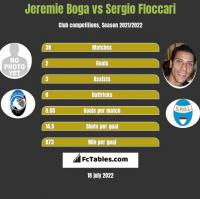 Jeremie Boga vs Sergio Floccari h2h player stats