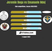 Jeremie Boga vs Emanuele Ndoj h2h player stats