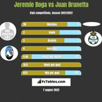 Jeremie Boga vs Juan Brunetta h2h player stats