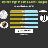 Jeremie Boga vs Hans Nicolussi Caviglia h2h player stats