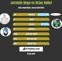 Jeremie Boga vs Brian Oddei h2h player stats