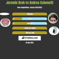 Jeremie Broh vs Andrea Schenetti h2h player stats