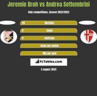 Jeremie Broh vs Andrea Settembrini h2h player stats