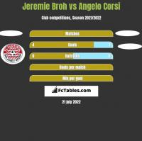 Jeremie Broh vs Angelo Corsi h2h player stats