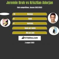 Jeremie Broh vs Krisztian Adorjan h2h player stats
