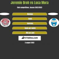 Jeremie Broh vs Luca Mora h2h player stats