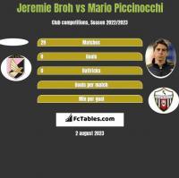 Jeremie Broh vs Mario Piccinocchi h2h player stats