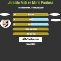 Jeremie Broh vs Mario Prezioso h2h player stats