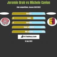 Jeremie Broh vs Michele Cavion h2h player stats