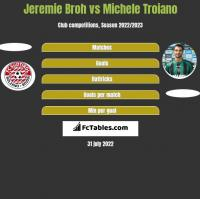 Jeremie Broh vs Michele Troiano h2h player stats