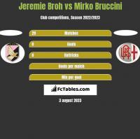 Jeremie Broh vs Mirko Bruccini h2h player stats