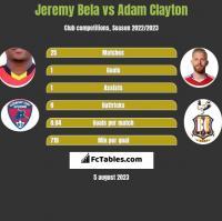 Jeremy Bela vs Adam Clayton h2h player stats