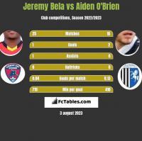 Jeremy Bela vs Aiden O'Brien h2h player stats