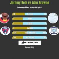 Jeremy Bela vs Alan Browne h2h player stats