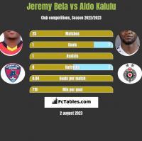 Jeremy Bela vs Aldo Kalulu h2h player stats