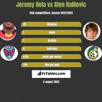 Jeremy Bela vs Alen Halilovic h2h player stats