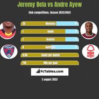 Jeremy Bela vs Andre Ayew h2h player stats