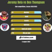 Jeremy Bela vs Ben Thompson h2h player stats