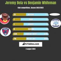 Jeremy Bela vs Benjamin Whiteman h2h player stats