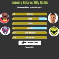 Jeremy Bela vs Billy Bodin h2h player stats