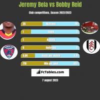 Jeremy Bela vs Bobby Reid h2h player stats